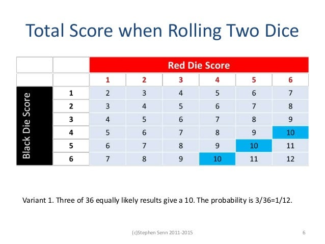 Total Score when Rolling Two Dice Variant 1. Three of 36 equally likely results give a 10. The probability is 3/36=1/12. 6...