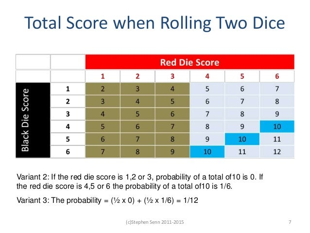 Variant 2: If the red die score is 1,2 or 3, probability of a total of10 is 0. If the red die score is 4,5 or 6 the probab...