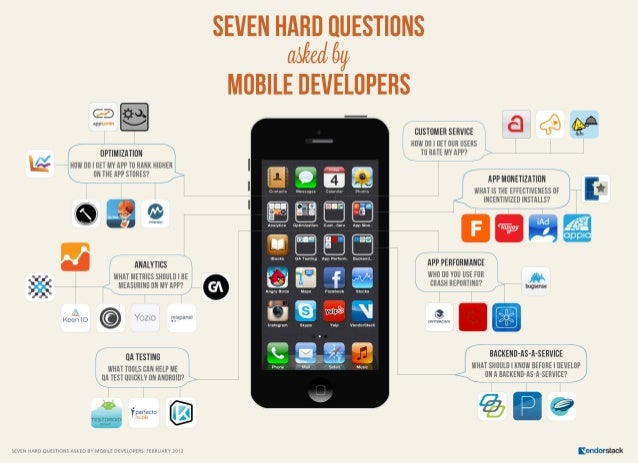 SEVEN HARD QUESTIONS ASKED BY MOBILE DEVELOPERS: FEBRUARY 2013 Seven hard questions asked by MOBILE DEVELOPERS When we sta...