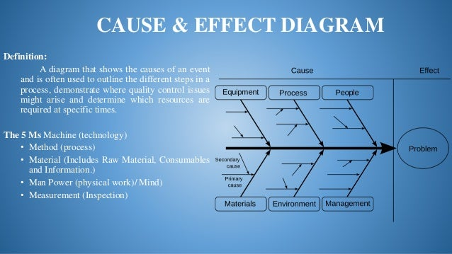 Seven statistical tools of quality 8 cause effect diagram definition ccuart Gallery