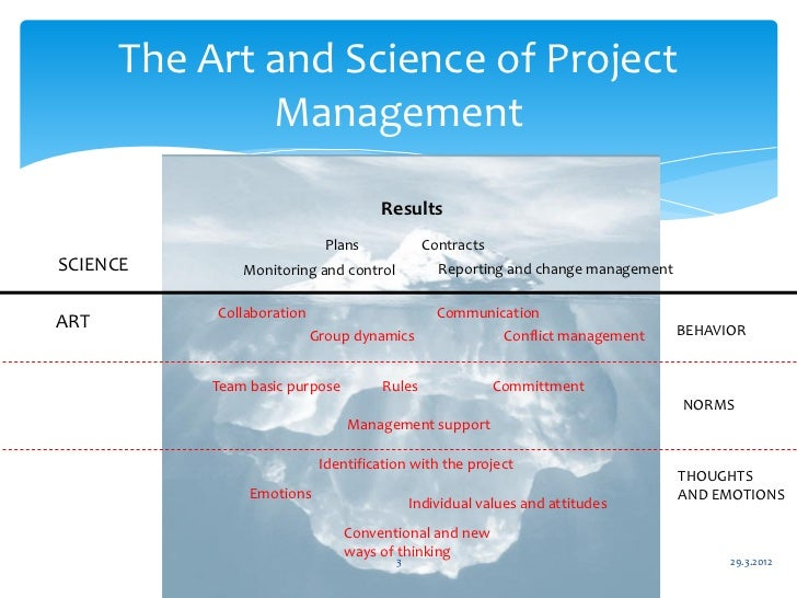 Seven Steps To Project Management With A Human Face Introduction