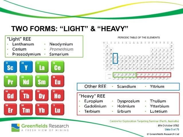Seven Strategies for Rare Earths Hopefuls - Nov 2012 - Greenfields Research Slide 3