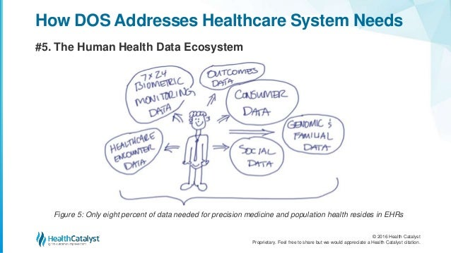 Seven Ways DOS™ Simplifies the Complexities of Healthcare IT