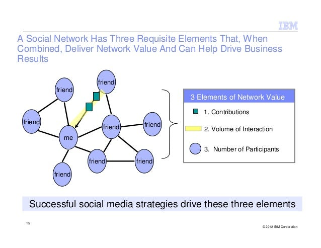 A Social Network Has Three Requisite Elements That, WhenCombined, Deliver Network Value And Can Help Drive BusinessResults...