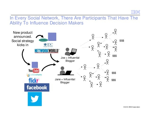 In Every Social Network, There Are Participants That Have TheAbility To Influence Decision Makers New product announced.So...