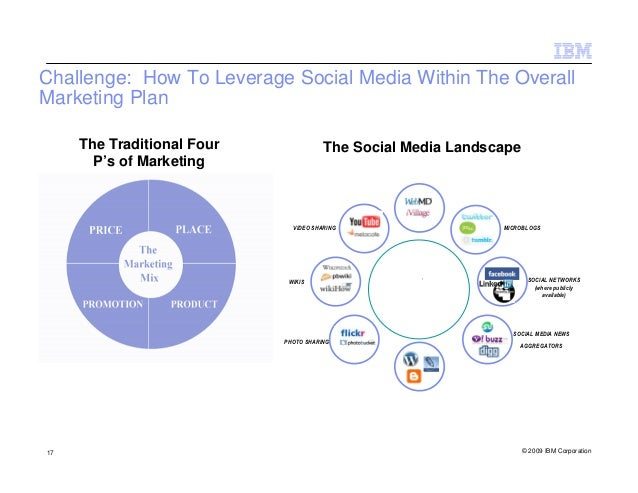 Challenge: How To Leverage Social Media Within The OverallMarketing Plan     The Traditional Four              The Social ...