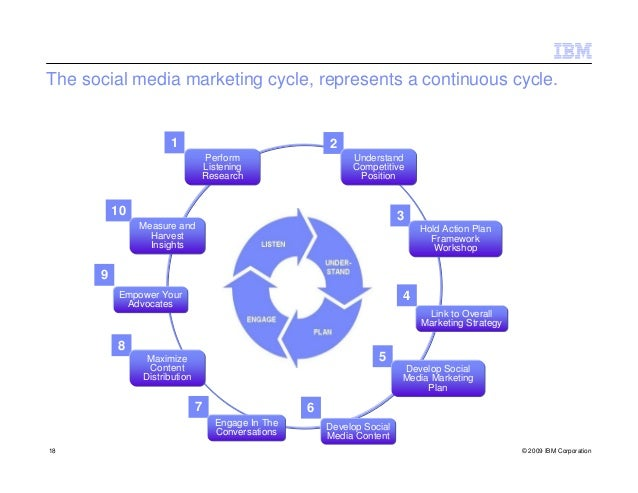 The social media marketing cycle, represents a continuous cycle.                     1                                2   ...