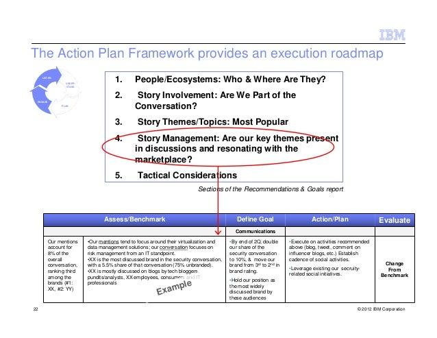The Action Plan Framework provides an execution roadmap     LISTEN                  UNDER-                                ...
