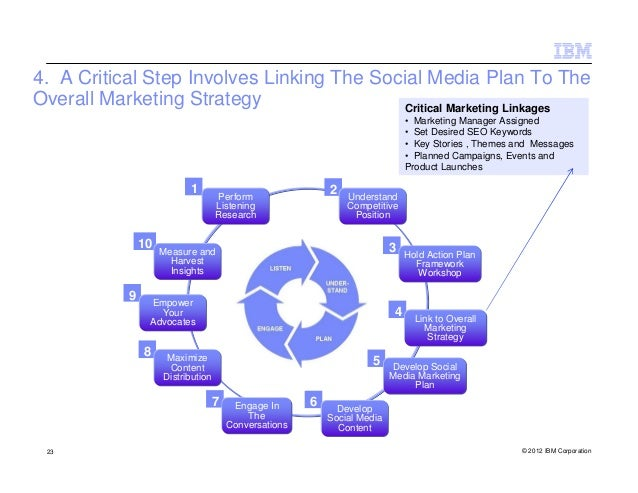 4. A Critical Step Involves Linking The Social Media Plan To TheOverall Marketing Strategy                 Critical Market...