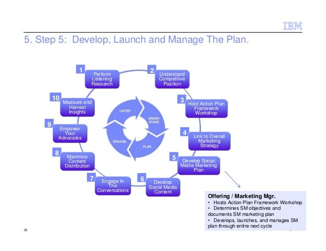 5. Step 5: Develop, Launch and Manage The Plan.                    1                                2                     ...