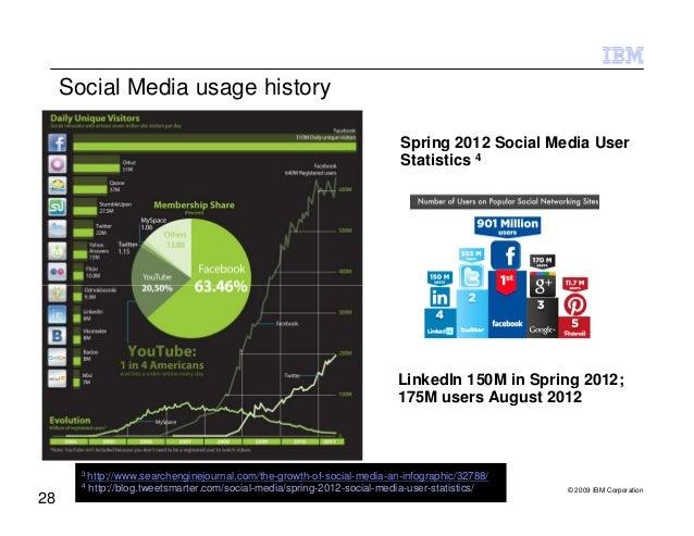 Social Media usage history                                                                           Spring 2012 Social Me...