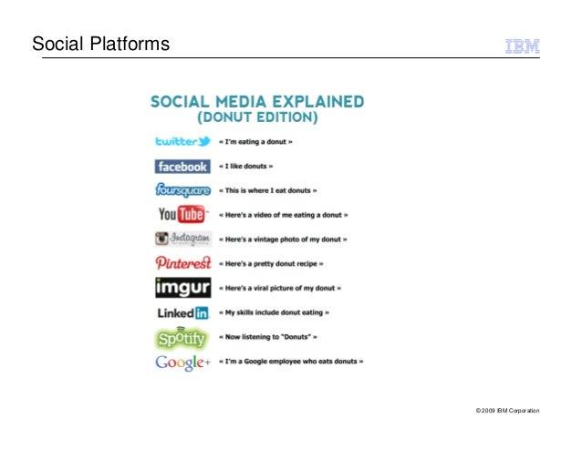 Social Platforms                   © 2009 IBM Corporation