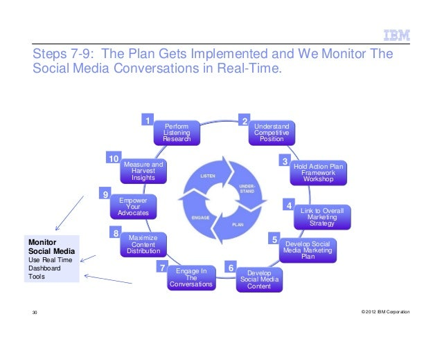 Steps 7-9: The Plan Gets Implemented and We Monitor The Social Media Conversations in Real-Time.                          ...
