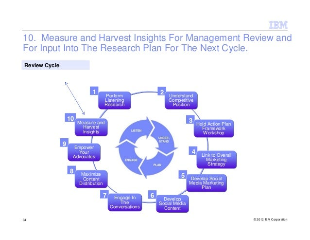 10. Measure and Harvest Insights For Management Review andFor Input Into The Research Plan For The Next Cycle. Review Cycl...