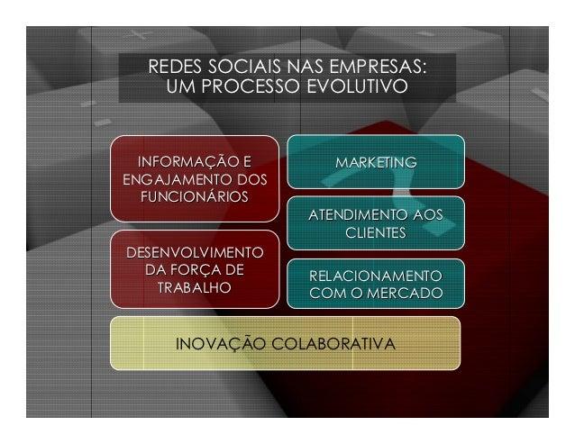 REDES SOCIAIS NAS EMPRESAS:    UM PROCESSO EVOLUTIVO  INFORMAÇÃO E      MARKETINGENGAJAMENTO DOS   FUNCIONÁRIOS           ...