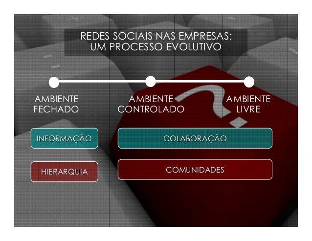 REDES SOCIAIS NAS EMPRESAS:             UM PROCESSO EVOLUTIVOAMBIENTE          AMBIENTE              AMBIENTEFECHADO      ...