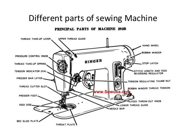 Sewing Machine Presentation40 KMT 40BGMEA UNIVERSITY OF FASHION A Mesmerizing The Parts Of A Sewing Machine