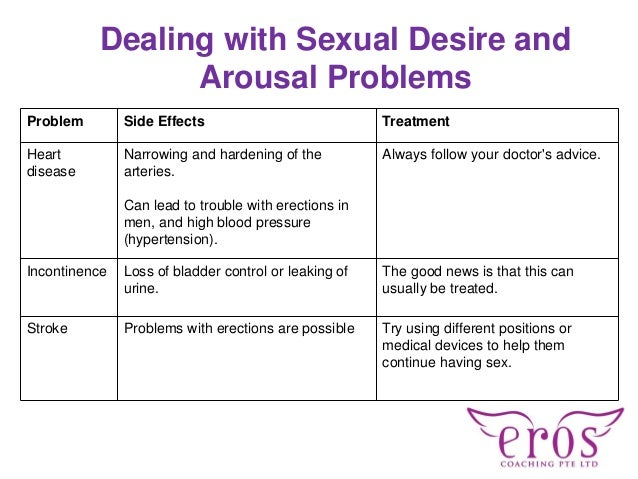 Problem Side Effects Treatment Heart disease Narrowing and hardening of the arteries. Can lead to trouble with erections i...