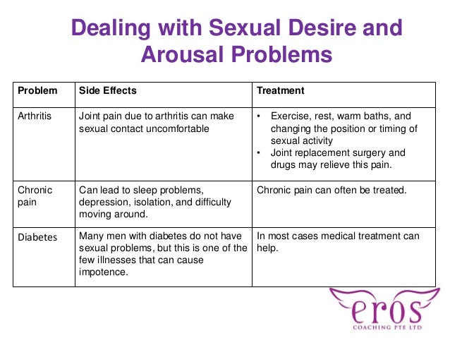 Dealing with Sexual Desire and Arousal Problems Problem Side Effects Treatment Arthritis Joint pain due to arthritis can m...