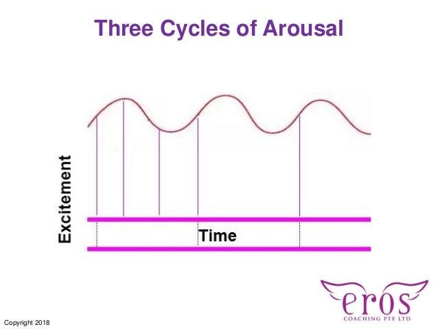 Three Cycles of Arousal Copyright 2018