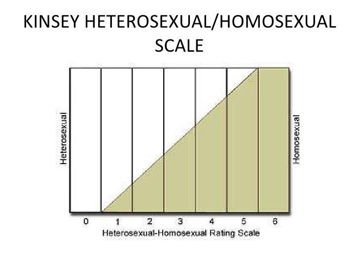 Heterosexual homosexual scale