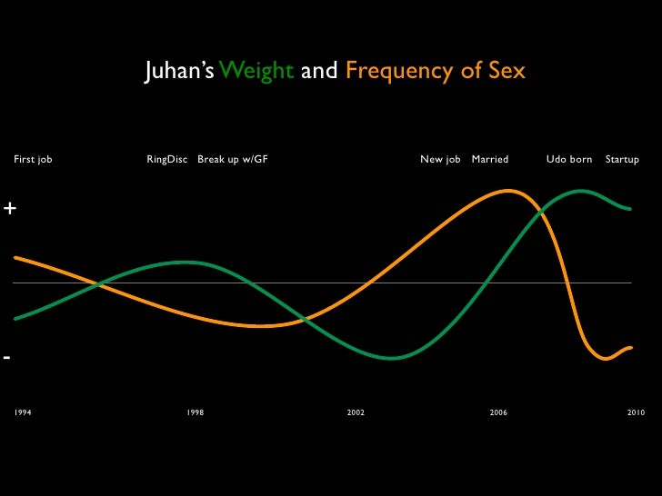 Juhan's Weight and Frequency of Sex       First job   RingDisc Break up w/GF          New job Married   Udo born   Startup...