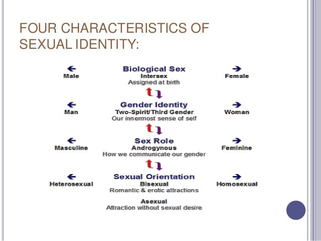 Characteristics asexual woman