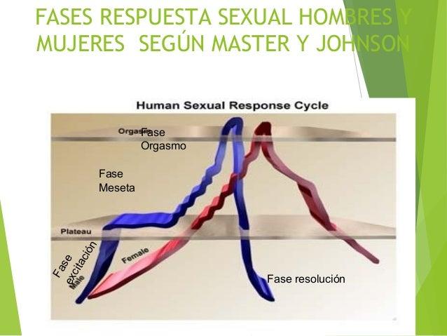 CLASIFICACION DE TRASTORNOS SEXUALES 1. DISFUNCIONES SEXUALES 2. TRANSTORNOS DE IDENTIDAD SEXUAL o TRANSEXUALIDAD. 3. PARA...