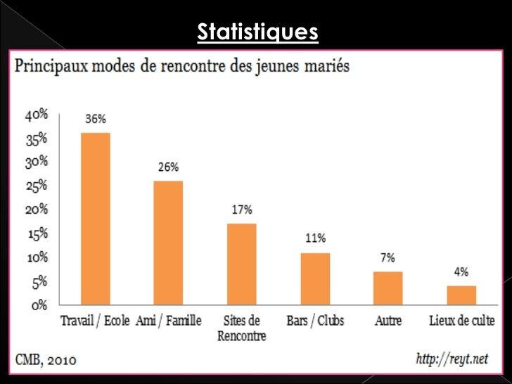 Détournement d'usage du Minitel Engouement représentant: 90% du trafic Taux d'utilisation des modems en 1982: 23h/24h Duré...