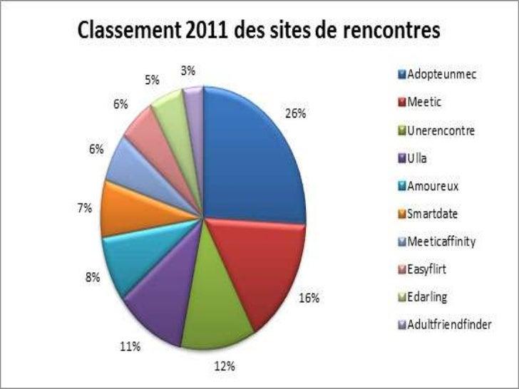 SEXUALITE12% des sites Internet sont à caractère pornographiqueLe nombre total de sites pornographique est de 18 millions2...