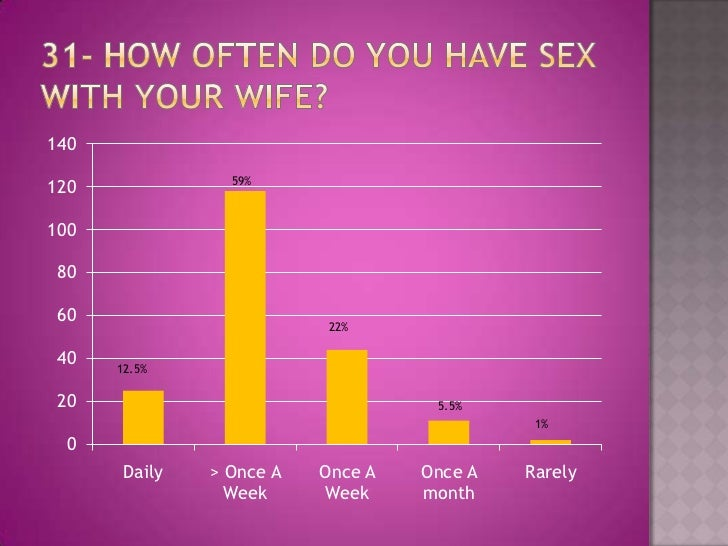 how often should you be having sex