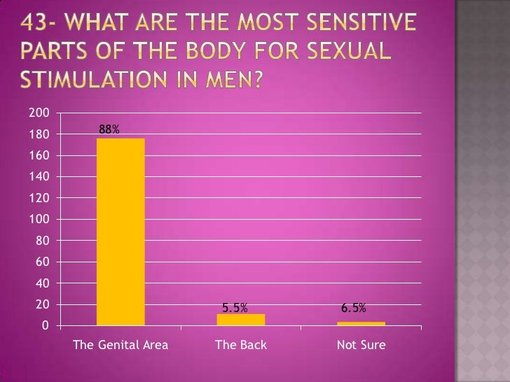 the most sexually sensitive part of a mans body