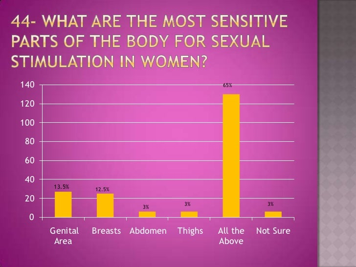 Most Sexually Sensitive Part Of The Male Body