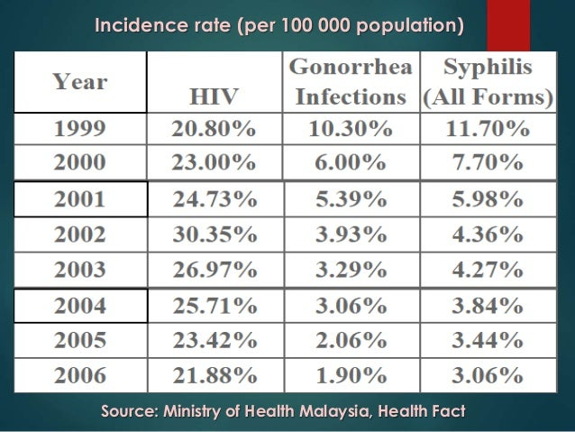 Statistics of sexual transmitted infections