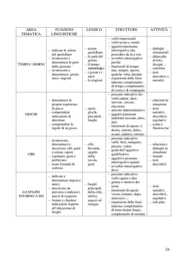 Sezione I