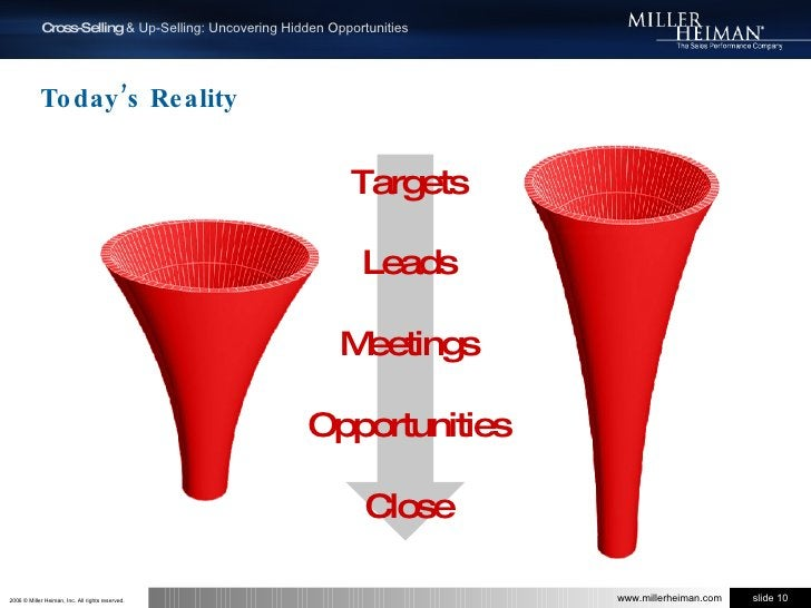 Today's Reality<br />Targets<br />Leads<br />Meetings<br />Opportunities<br />Close<br />