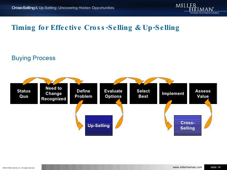 Timing for Effective Cross-Selling & Up-Selling<br />Buying Process<br />Status<br />Quo<br />Need to<br />Change<br />Rec...