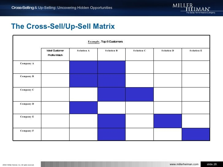 The Cross-Sell/Up-Sell Matrix<br />