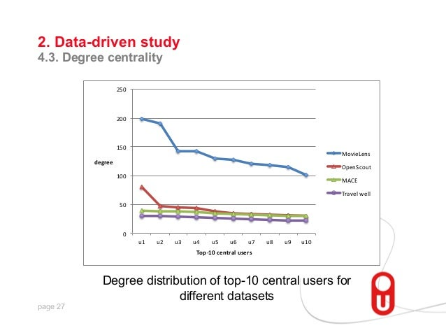 """2. Data-driven study 4.3. Degree centrality 250""""  200""""  150""""  MovieLens""""  degree%  OpenScout"""" 100""""  MACE"""" Travel""""well""""  50..."""