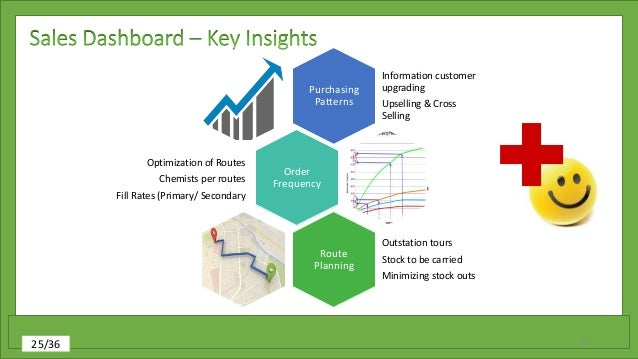an analysis on the planning function of management in a pharmaceutical company With supply chain planning and function  supply chain management planning tools are intended to integrate  financial planning, and customer service in a company.