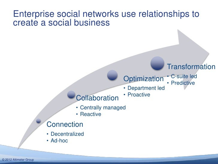 Enterprise social networks use relationships to       create a social business                                            ...