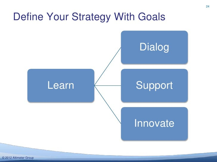 24       Define Your Strategy With Goals                                  Dialog                         Learn   Support  ...