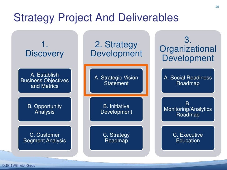 25       Strategy Project And Deliverables                                                             3.                 ...