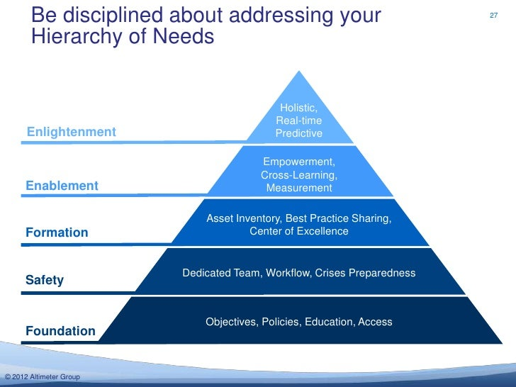 Be disciplined about addressing your                              27       Hierarchy of Needs                             ...