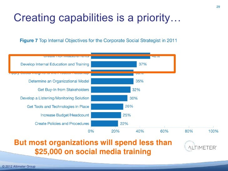 29       Creating capabilities is a priority…       But most organizations will spend less than            $25,000 on soci...