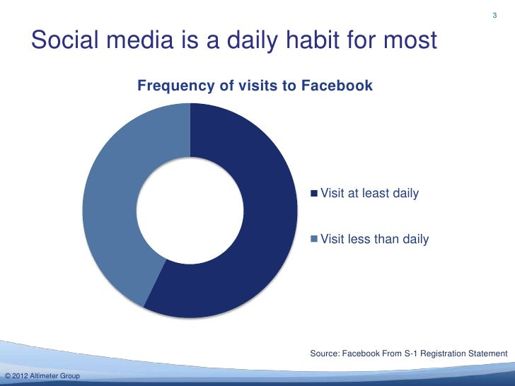 3       Social media is a daily habit for most                         Frequency of visits to Facebook                    ...