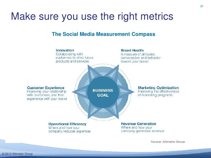31      Make sure you use the right metrics                         The Social Media Measurement Compass© 2012 Altimeter G...