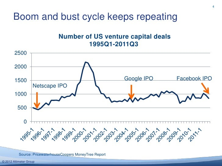 4       Boom and bust cycle keeps repeating                                Number of US venture capital deals             ...