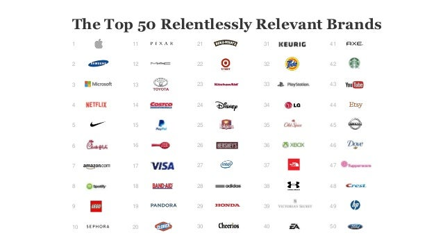 1 2 3 4 5 6 7 8 9 10 11 12 13 14 15 16 17 18 19 20 21 22 23 24 25 26 27 28 29 30 The Top 50 Relentlessly Relevant Brands 3...