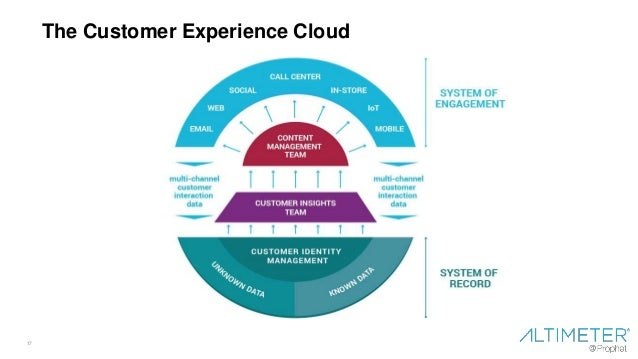 17 The Customer Experience Cloud